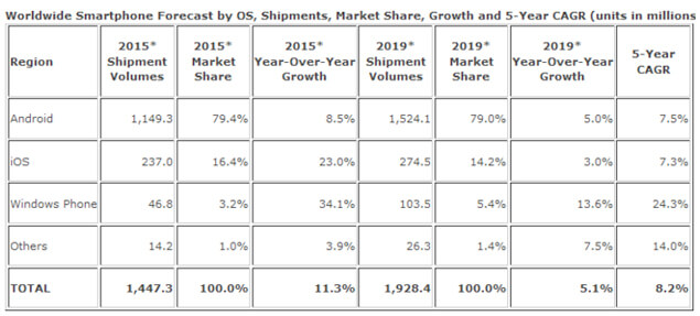 idc mobile os shares