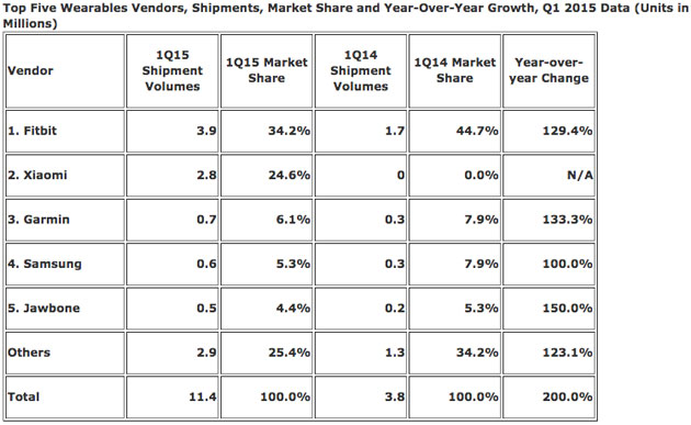 wearable market idc