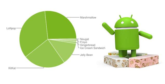 android nougat december 2016